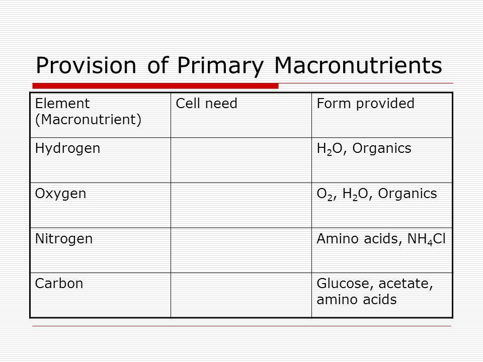 Provision of Primary Macronutrients Element (Macronutrient) Cell needForm provided HydrogenH 2 O, Organics OxygenO 2, H 2 O, Organics NitrogenAmino ac
