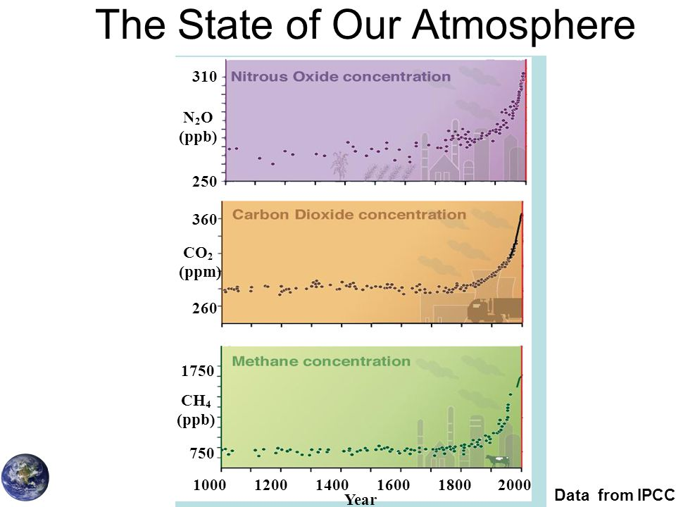 The State of Our Atmosphere Data from IPCC 10001200140016001800 Year 750 1750 260 360 250 310 CH 4 (ppb) CO 2 (ppm) N 2 O (ppb) 2000