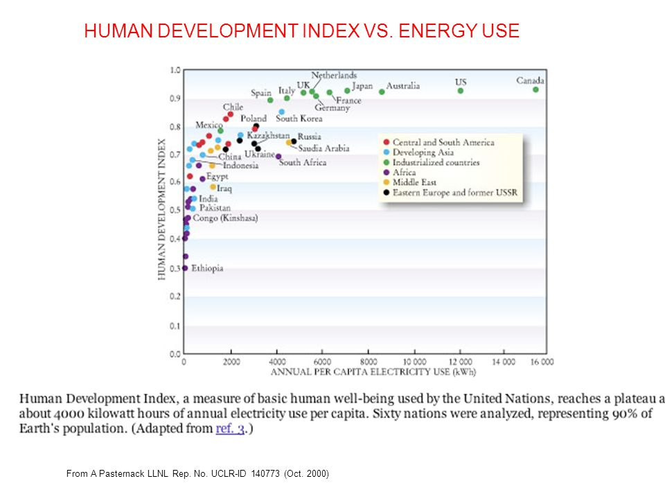 HUMAN DEVELOPMENT INDEX VS. ENERGY USE From A Pasternack LLNL Rep. No. UCLR-ID 140773 (Oct. 2000)