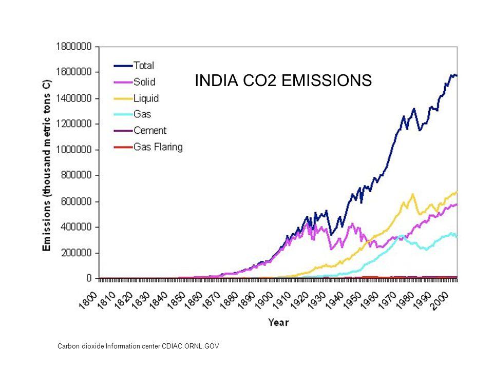 Carbon dioxide Information center CDIAC.ORNL.GOV INDIA CO2 EMISSIONS
