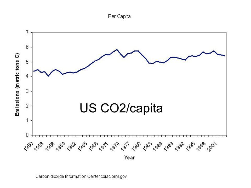US CO2/capita Carbon dioxide Information Center cdiac.ornl.gov