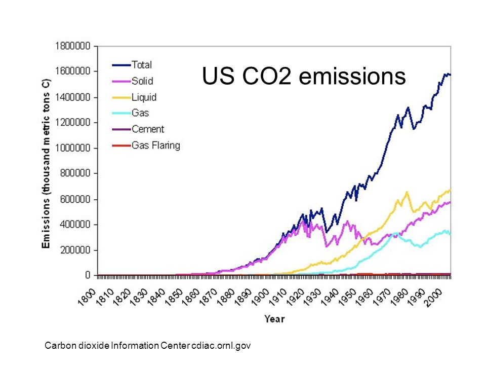 US CO2 emissions Carbon dioxide Information Center cdiac.ornl.gov