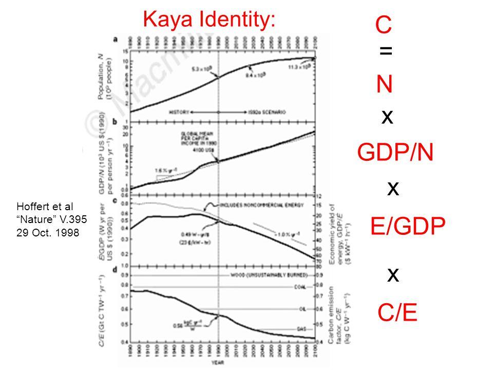 N GDP/N E/GDP C/E Kaya Identity: Hoffert et al Nature V.395 29 Oct. 1998 C x x x =