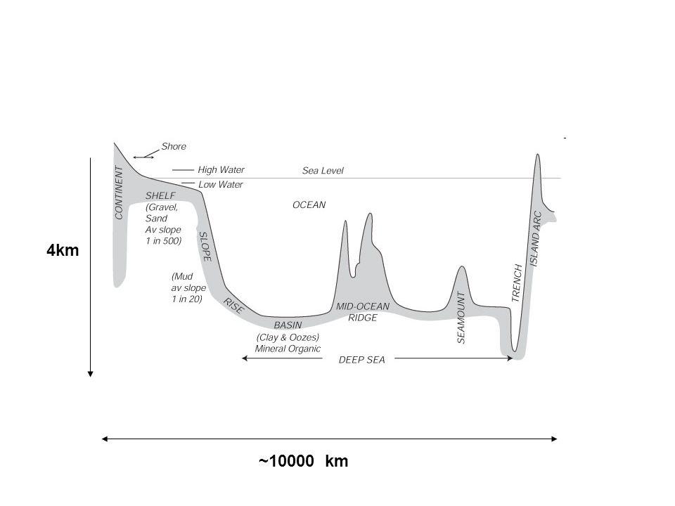 ~10000 km 4km