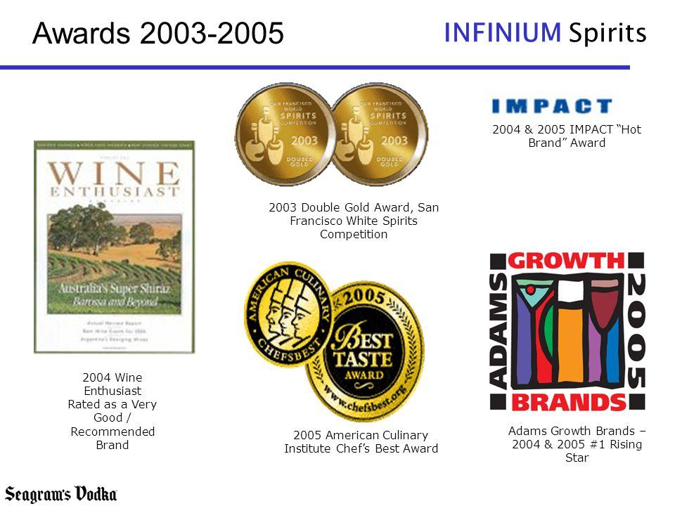 INFINIUM Spirits Awards 2003-2005 2003 Double Gold Award, San Francisco White Spirits Competition Adams Growth Brands – 2004 & 2005 #1 Rising Star 200