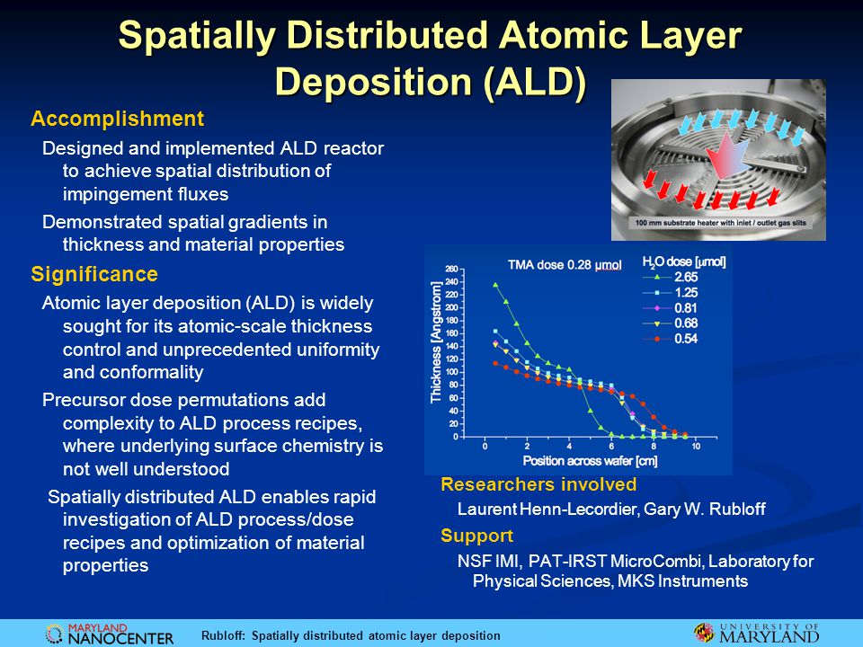 Rubloff: Spatially distributed atomic layer deposition Spatially Distributed Atomic Layer Deposition (ALD) Accomplishment Designed and implemented ALD