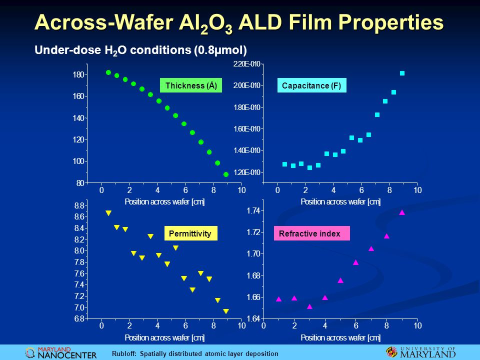 Rubloff: Spatially distributed atomic layer deposition Across-Wafer Al 2 O 3 ALD Film Properties Position across wafer [cm] Thickness (Å)Capacitance (