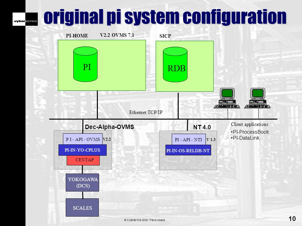 © Cybertécnica 2002 / Flávio Maeda 10 original pi system configuration PI OVMS 7.1 PI-HOME Dec-Alpha-OVMS V2.2 Ethernet TCP/IP Client applications : PI-ProcessBook PI-DataLink PI-IN-FI-CHIP-AXP PI-API-OVMS PI-IN-YO-CPLUS P I - API - OVMS YOKOGAWA (DCS) CENTAP NT 4.0 V 1.3 PI-IN-FI-CHIP-AXP PIOVMS PI-IN-OS-RELDB-NT PI - API - NTI SCALES RDB SICP