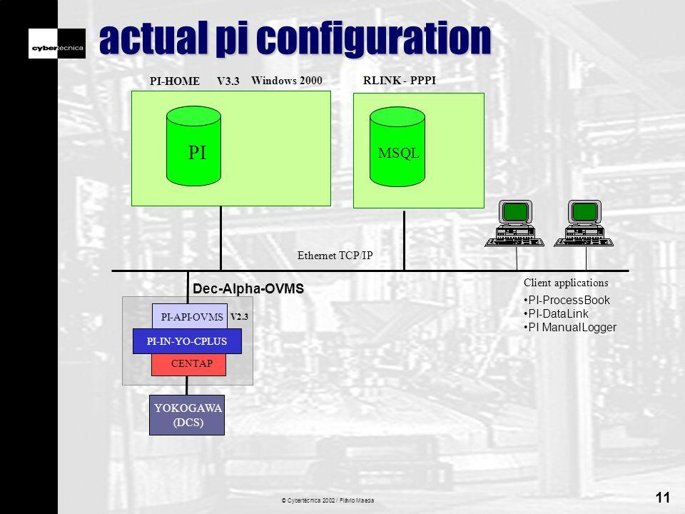 © Cybertécnica 2002 / Flávio Maeda 11 actual pi configuration PI Windows 2000 PI-HOME Dec-Alpha-OVMS V2.3 V3.3 Ethernet TCP/IP Client applications : PI-ProcessBook PI-DataLink PI ManualLogger PI-IN-FI-CHIP-AXP PI-API-OVMS PI-IN-YO-CPLUS PI-API-OVMS YOKOGAWA (DCS) CENTAP MSQL RLINK - PPPI