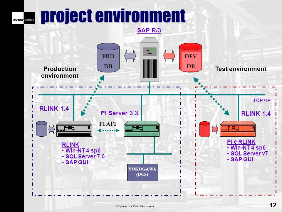 © Cybertécnica 2002 / Flávio Maeda 12 SAP R/3 RLINK Win-NT 4 sp6 SQL Server 7.0 SAP GUI PI Server 3.3 PI API project environment Test environment TCP / IP YOKOGAWA (DCS) PI e RLINK Win-NT 4 sp6 SQL Server v7 SAP GUI Production environment PRD DB DEV DB RLINK 1.4