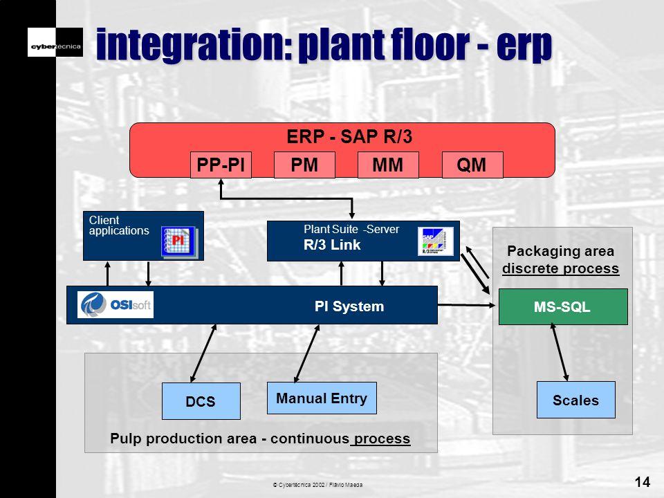 © Cybertécnica 2002 / Flávio Maeda 14 integration: plant floor - erp PROCESSO DCS ERP - SAP R/3 PI System MS-SQL Plant Suite -Server R/3 Link Client applications Scales PP-PIQMPMMM Manual Entry Packaging area discrete process Pulp production area - continuous process