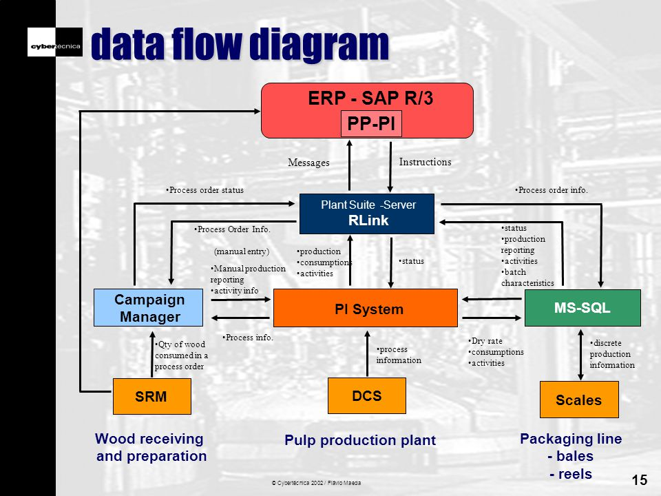 © Cybertécnica 2002 / Flávio Maeda 15 data flow diagram DCS Pulp production plant PI System MS-SQL Plant Suite -Server RLink Scales ERP - SAP R/3 PP-PI Campaign Manager Instructions Messages Manual production reporting activity info Process info.