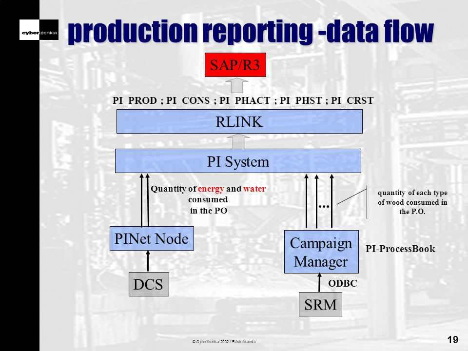© Cybertécnica 2002 / Flávio Maeda 19 production reporting -data flow PI System PINet Node DCS Quantity of energy and water consumed in the PO Campaign Manager...