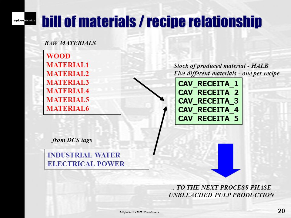 © Cybertécnica 2002 / Flávio Maeda 20 bill of materials / recipe relationship WOOD MATERIAL1 MATERIAL2 MATERIAL3 MATERIAL4 MATERIAL5 MATERIAL6 RAW MATERIALS INDUSTRIAL WATER ELECTRICAL POWER from DCS tags CAV_RECEITA_1 CAV_RECEITA_2 CAV_RECEITA_3 CAV_RECEITA_4 CAV_RECEITA_5 Stock of produced material - HALB Five different materials - one per recipe..