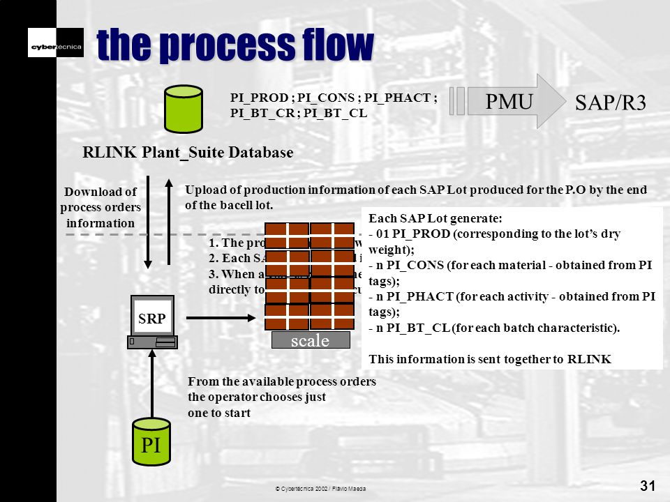 © Cybertécnica 2002 / Flávio Maeda 31 the process flow RLINK Plant_Suite Database Download of process orders information PI_PROD ; PI_CONS ; PI_PHACT ; PI_BT_CR ; PI_BT_CL SRP From the available process orders the operator chooses just one to start 1.