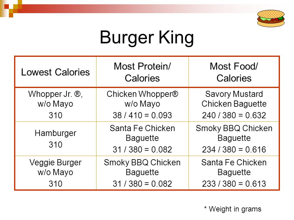 Arbys Lowest Calories Most Protein/ Calories Most Food/ Calories Junior Roast Beef 310 Big Montana® 47 / 630 = 0.075 French Dip 285 / 440 = 0.648 Arby