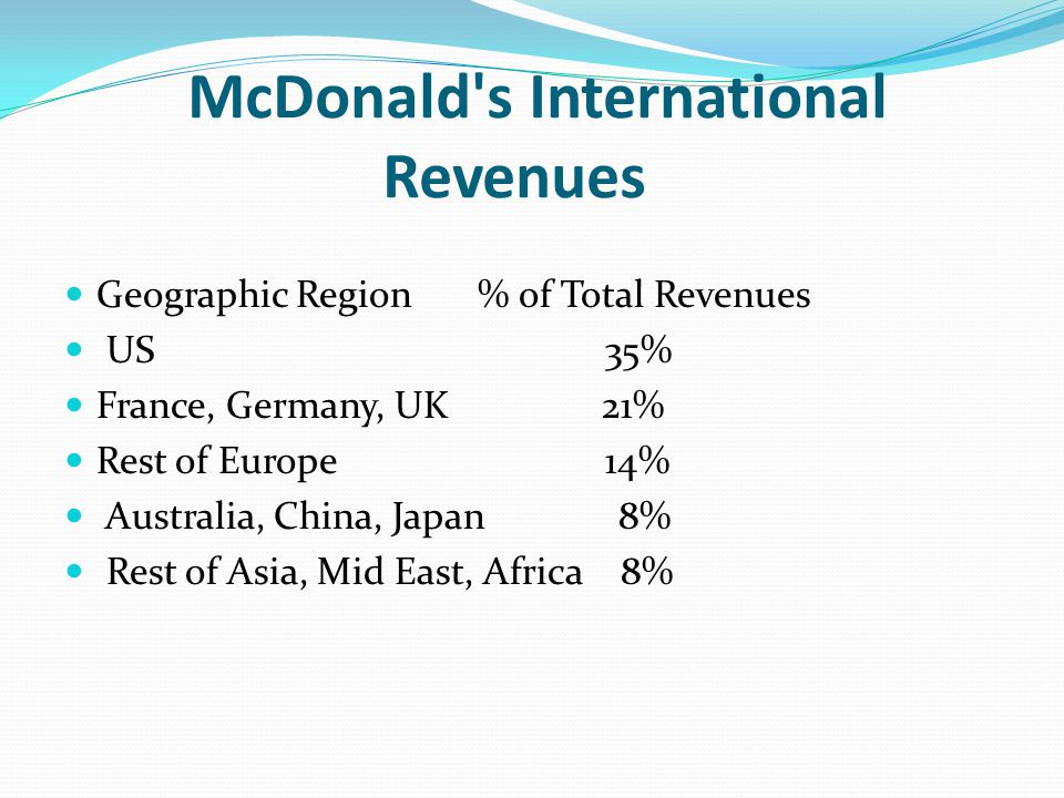 McDonald s International Revenues Geographic Region % of Total Revenues US 35% France, Germany, UK 21% Rest of Europe 14% Australia, China, Japan 8% Rest of Asia, Mid East, Africa 8%