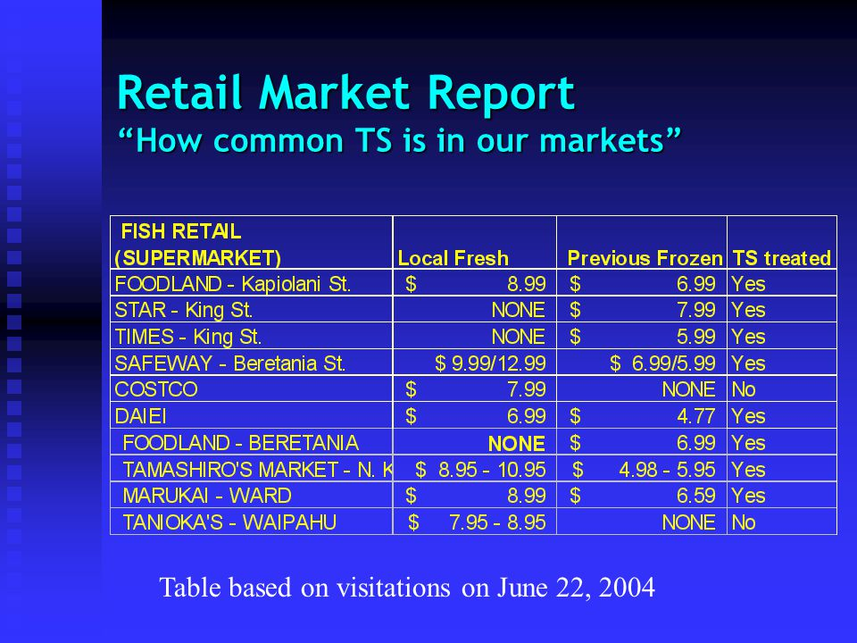 Retail Market Report How common TS is in our markets Table based on visitations on June 22, 2004