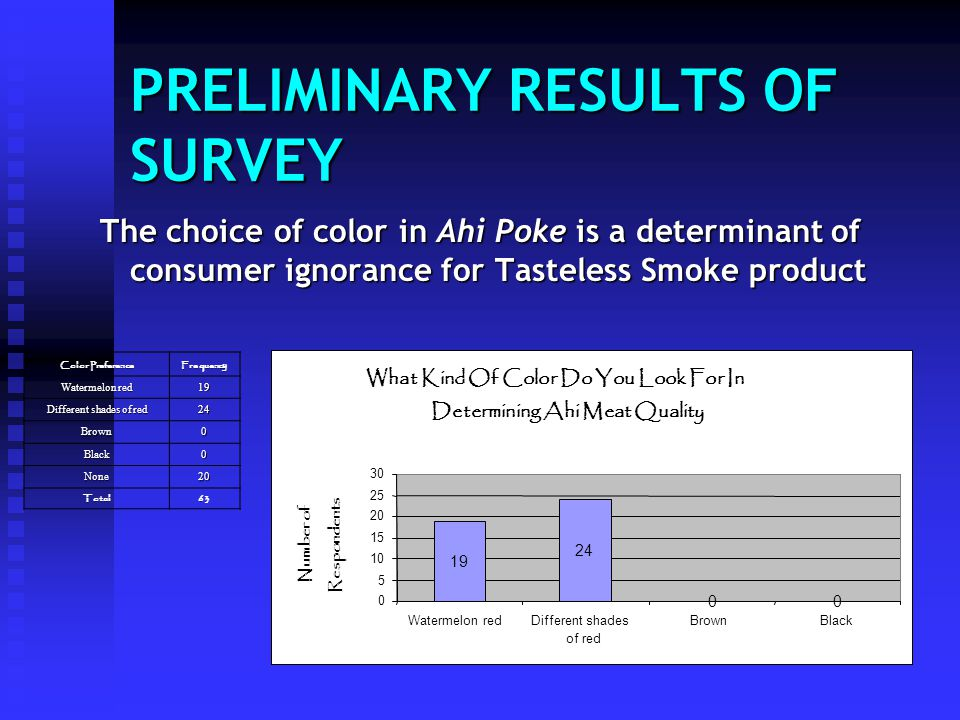 PRELIMINARY RESULTS OF SURVEY The choice of color in Ahi Poke is a determinant of consumer ignorance for Tasteless Smoke product Color Preference Freq