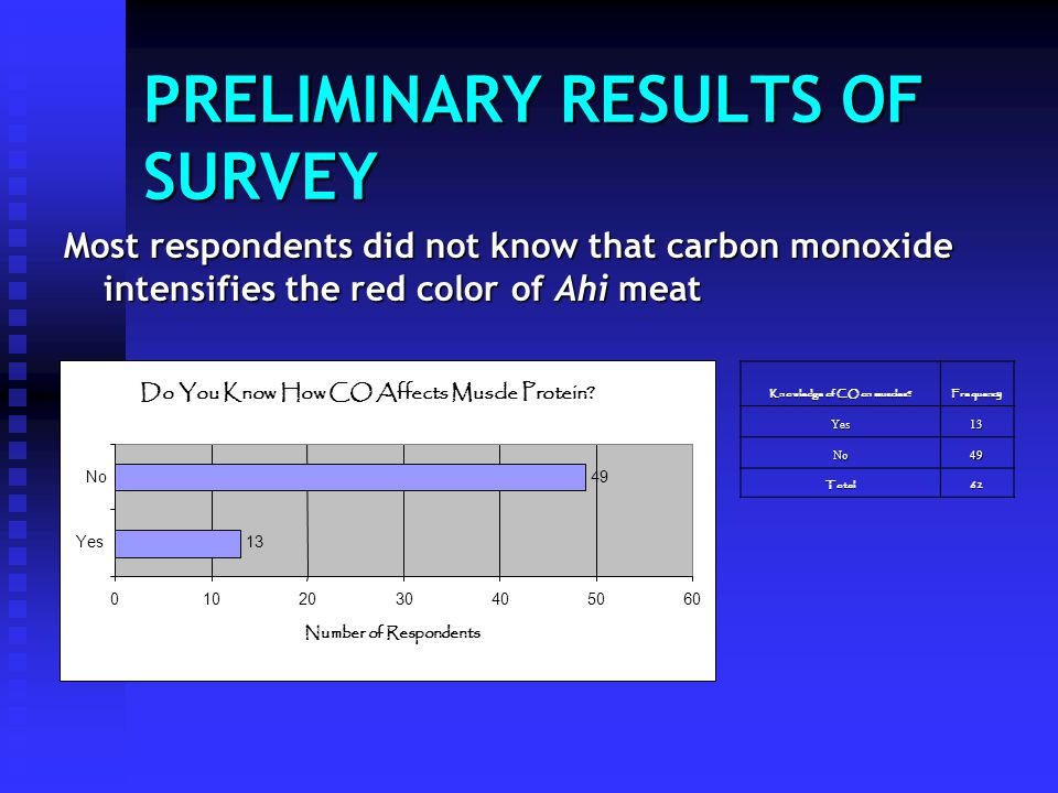 PRELIMINARY RESULTS OF SURVEY Knowledge of CO on muscles? Frequency Yes13 No49 Total62 Most respondents did not know that carbon monoxide intensifies