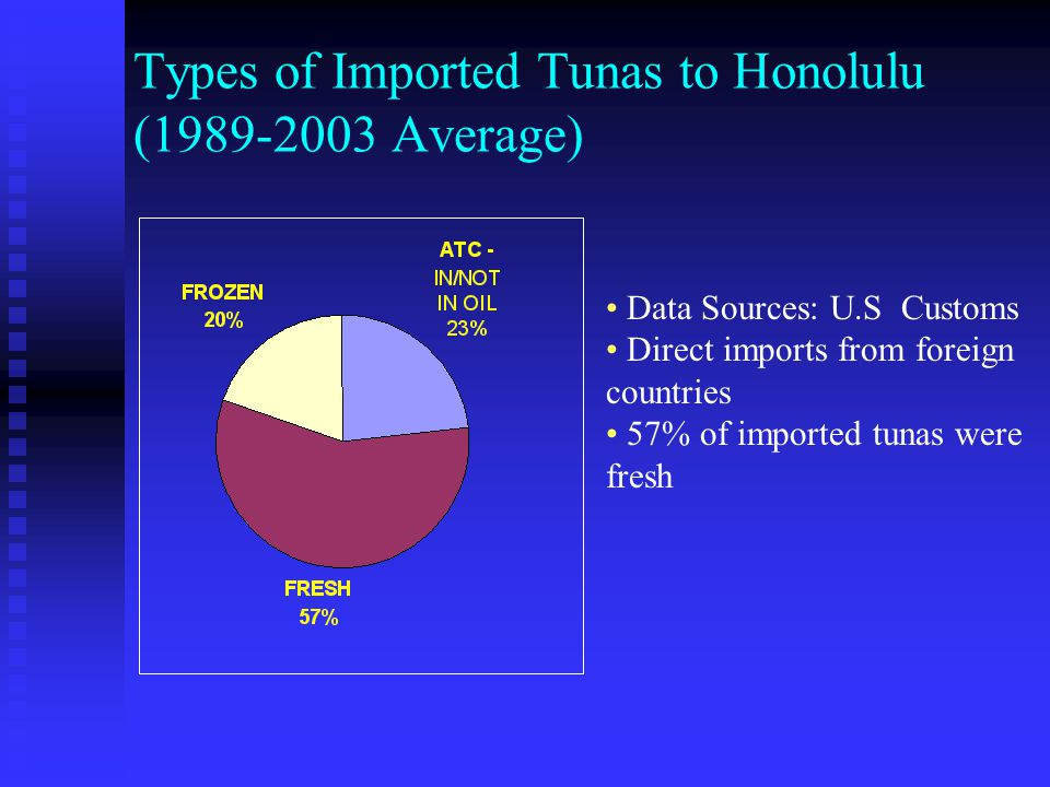 Fresh Imported Tunas to Honolulu (1989-2003) Among fresh imported tunas, mainly yellowfin & bigeye Declined since 1993 (except 2001 & 2002 went up)