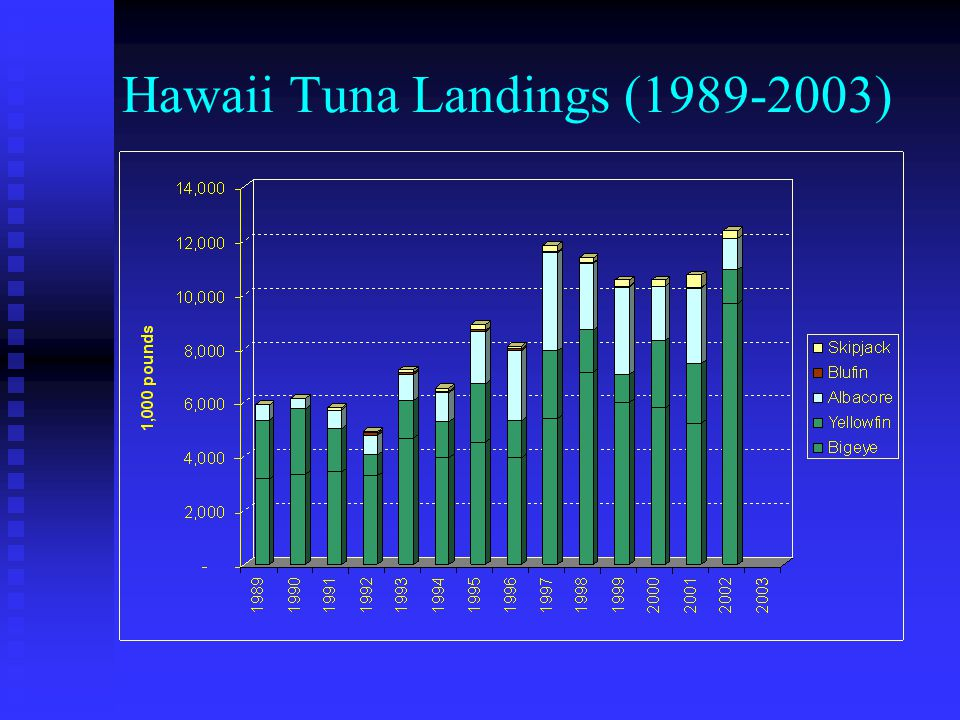 Frozen Imported Tuna to Honolulu (1989-2003) Among frozen tunas, only small % of yellowfin/bigeye, mainly skipjack Imports declined since 1990, only one high year (2001) for yellowfin & bigeye
