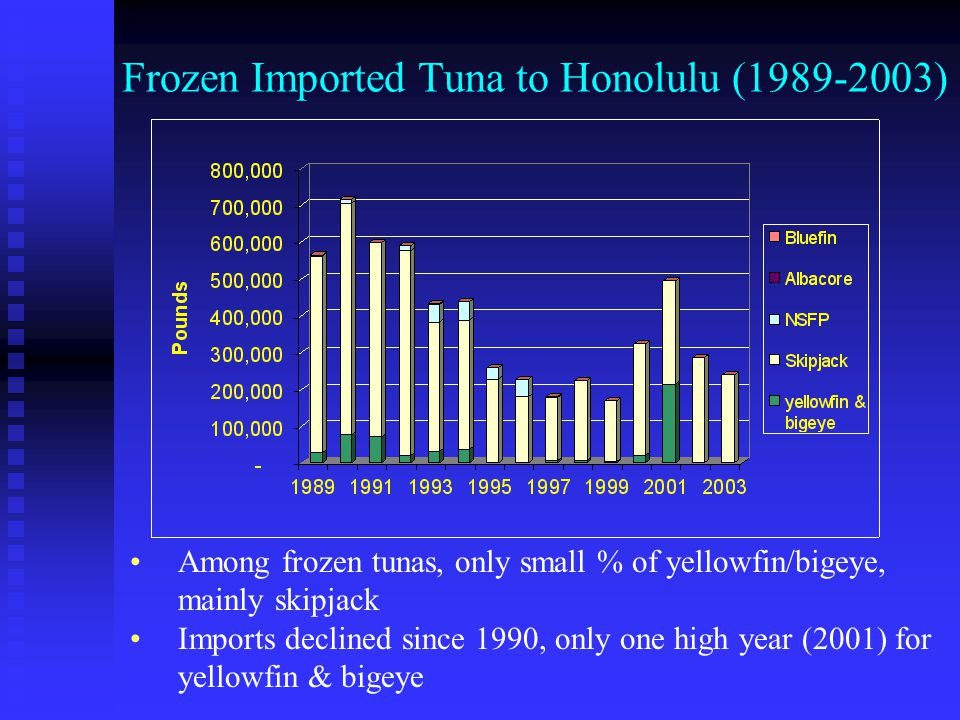 What was causing the increase of imported tunas in local markets.
