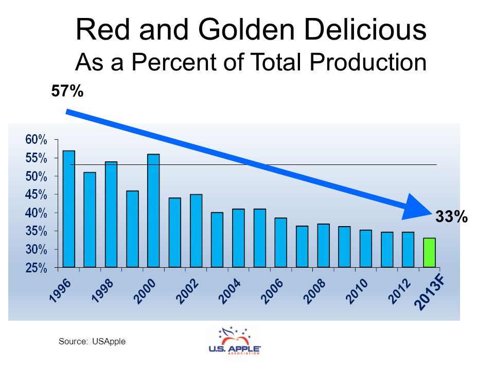 Red and Golden Delicious As a Percent of Total Production Source: USApple 2013F 33% 57%