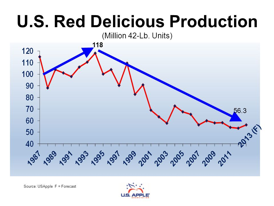 U.S. Red Delicious Production (Million 42-Lb. Units) Source: USApple F = Forecast 2013 (F) 118 56.3