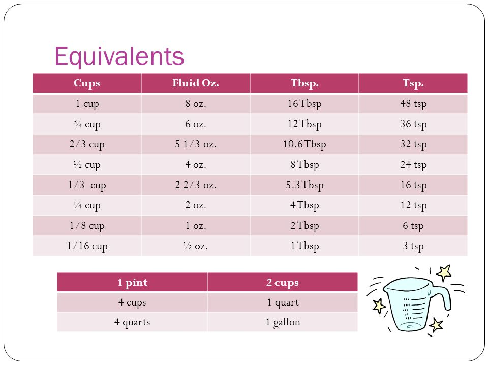 Equivalents CupsFluid Oz.Tbsp.Tsp. 1 cup8 oz.16 Tbsp48 tsp ¾ cup6 oz.12 Tbsp36 tsp 2/3 cup5 1/3 oz.10.6 Tbsp32 tsp ½ cup4 oz.8 Tbsp24 tsp 1/3 cup2 2/3
