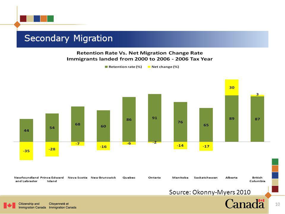 10 Secondary Migration Source: Okonny-Myers 2010
