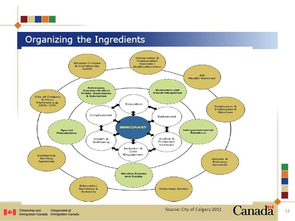INSERT Calgary Model 14 Organizing the Ingredients Source: City of Calgary 2011