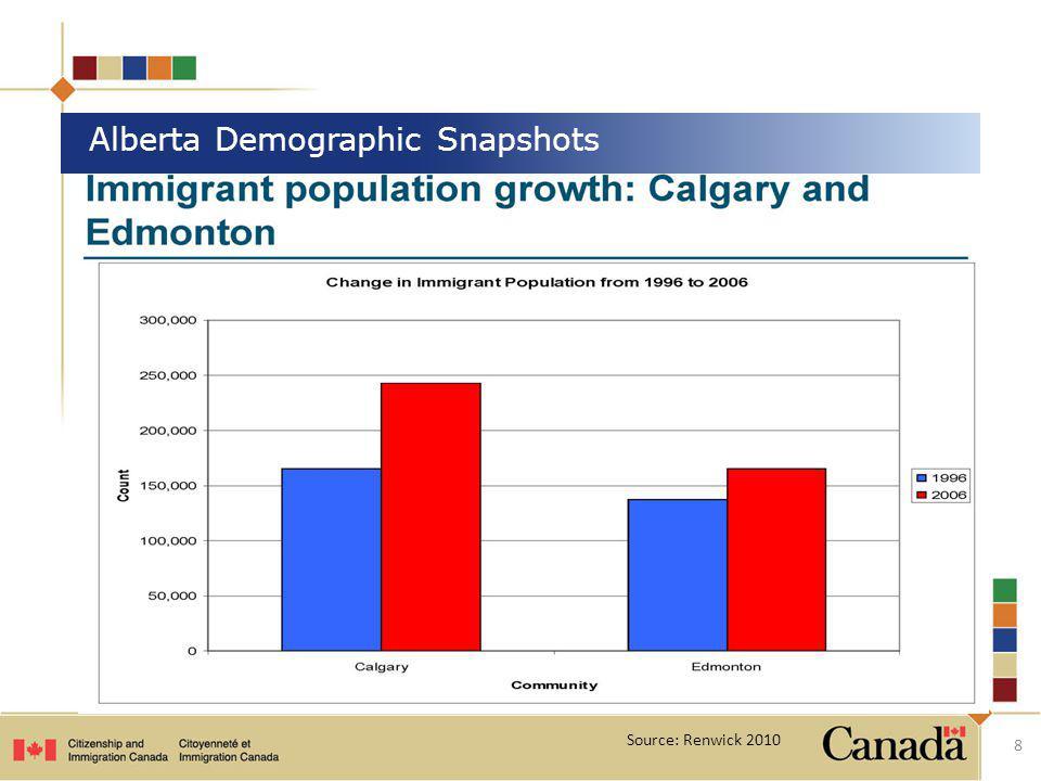 8 Alberta Demographic Snapshots Source: Renwick 2010