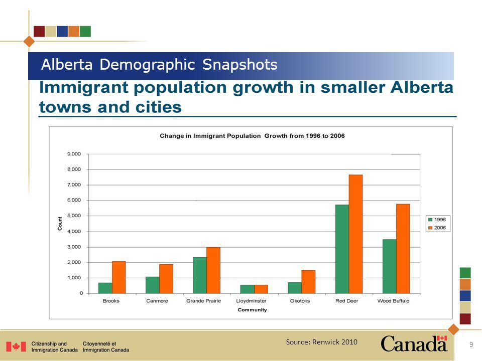 9 Alberta Demographic Snapshots Source: Renwick 2010