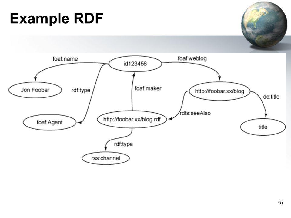 45 Example RDF