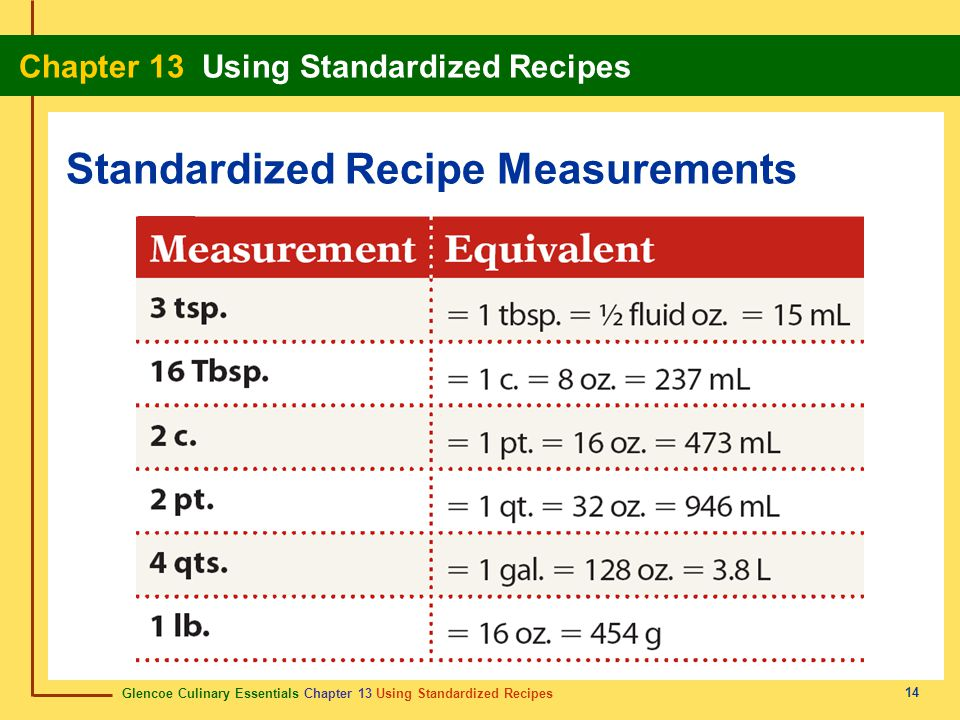 Glencoe Culinary Essentials Chapter 13 Using Standardized Recipes Chapter 13 Using Standardized Recipes 14 Standardized Recipe Measurements