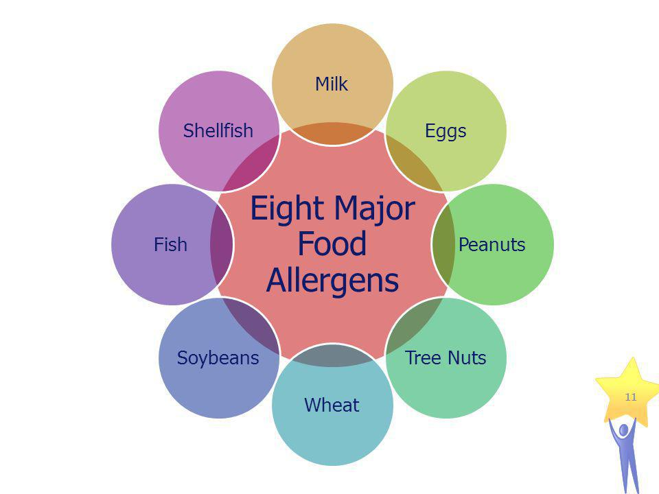 11 Eight Major Food Allergens MilkEggsPeanutsTree NutsWheatSoybeansFishShellfish