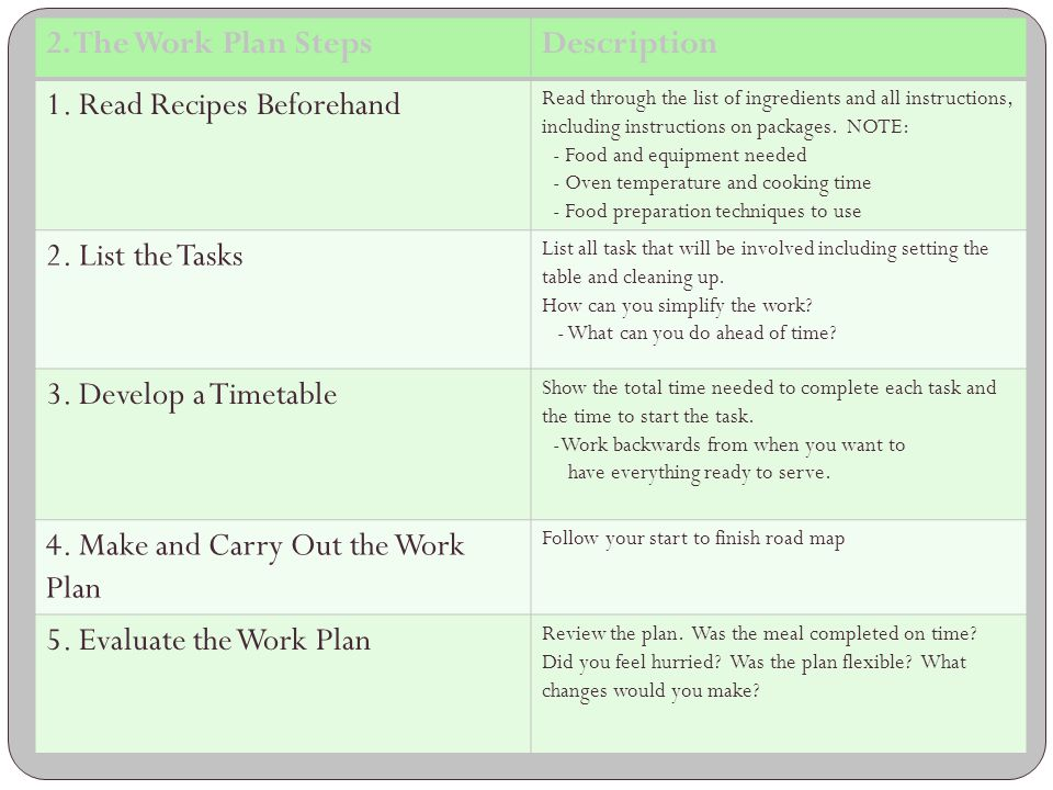 2. The Work Plan StepsDescription 1. Read Recipes Beforehand Read through the list of ingredients and all instructions, including instructions on pack