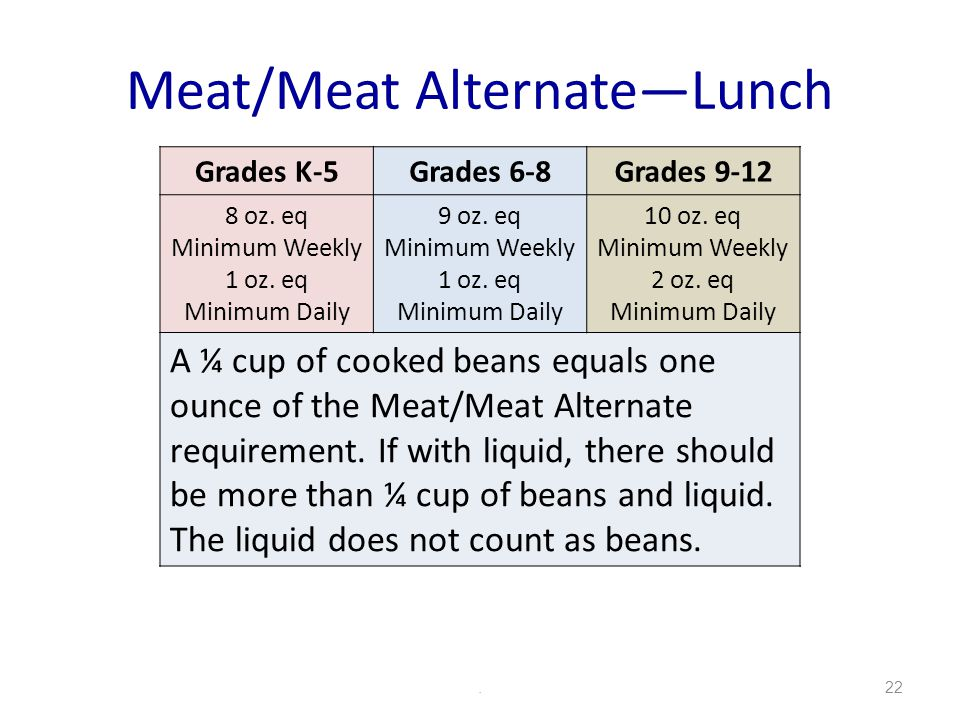 Meat/Meat AlternateLunch.22 Grades K-5Grades 6-8Grades 9-12 8 oz.