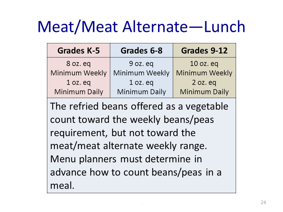 Meat/Meat AlternateLunch.24 Grades K-5Grades 6-8Grades 9-12 8 oz.