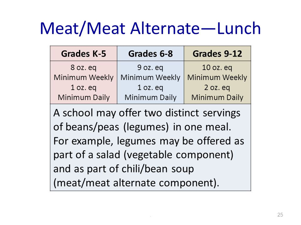 Meat/Meat AlternateLunch.25 Grades K-5Grades 6-8Grades 9-12 8 oz.