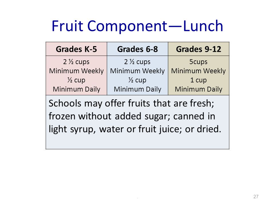 Fruit ComponentLunch.27 Grades K-5Grades 6-8Grades 9-12 2 ½ cups Minimum Weekly ½ cup Minimum Daily 2 ½ cups Minimum Weekly ½ cup Minimum Daily 5cups Minimum Weekly 1 cup Minimum Daily Schools may offer fruits that are fresh; frozen without added sugar; canned in light syrup, water or fruit juice; or dried.