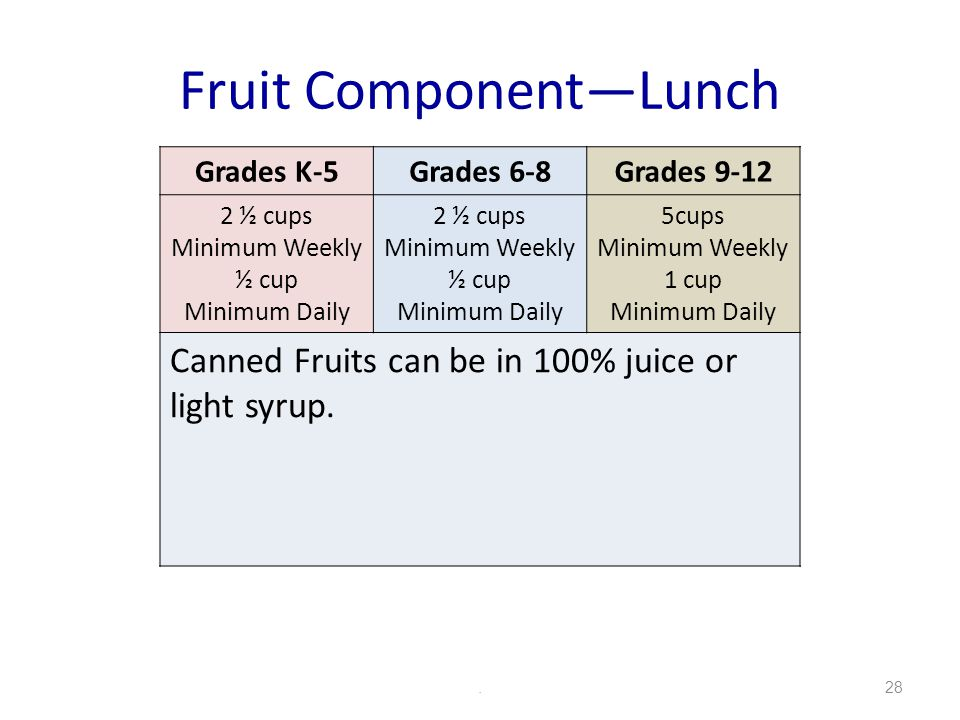 Fruit ComponentLunch.28 Grades K-5Grades 6-8Grades 9-12 2 ½ cups Minimum Weekly ½ cup Minimum Daily 2 ½ cups Minimum Weekly ½ cup Minimum Daily 5cups Minimum Weekly 1 cup Minimum Daily Canned Fruits can be in 100% juice or light syrup.