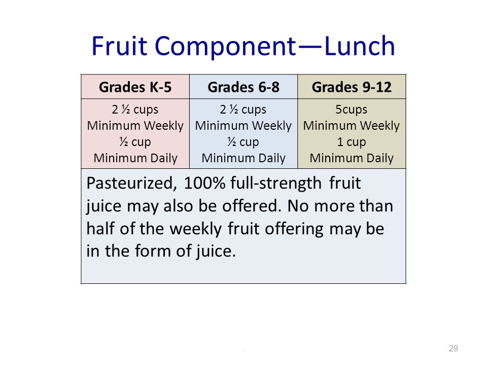 Fruit ComponentLunch.29 Grades K-5Grades 6-8Grades 9-12 2 ½ cups Minimum Weekly ½ cup Minimum Daily 2 ½ cups Minimum Weekly ½ cup Minimum Daily 5cups Minimum Weekly 1 cup Minimum Daily Pasteurized, 100% full-strength fruit juice may also be offered.