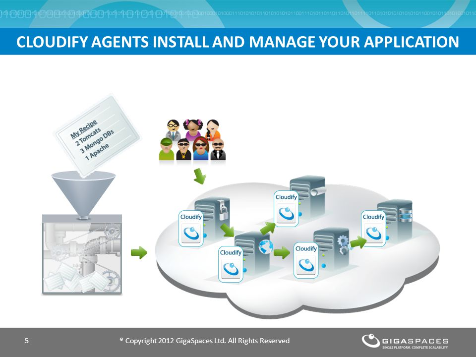 CLOUDIFY AGENTS INSTALL AND MANAGE YOUR APPLICATION ® Copyright 2012 GigaSpaces Ltd.