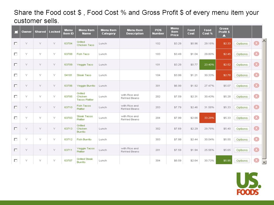 Share the Food cost $, Food Cost % and Gross Profit $ of every menu item your customer sells.