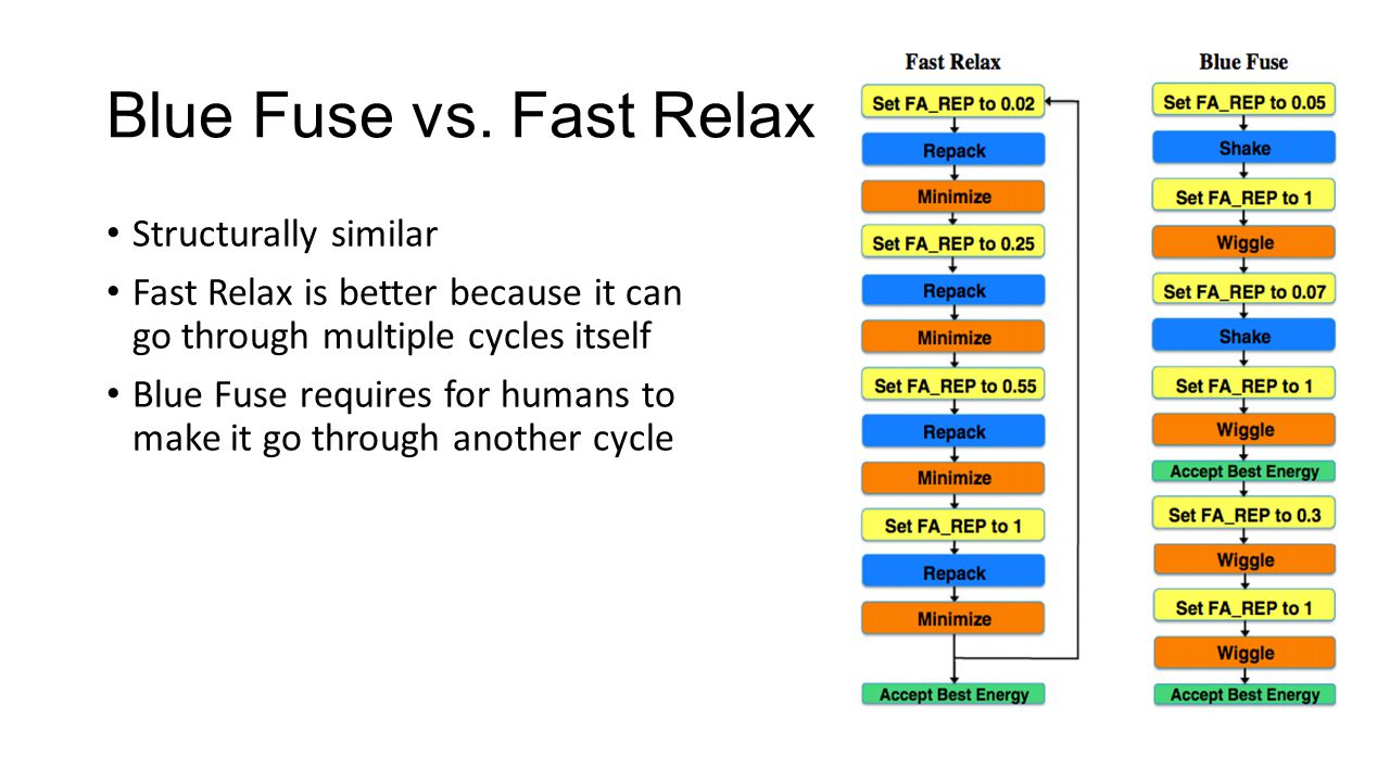 Blue Fuse vs.