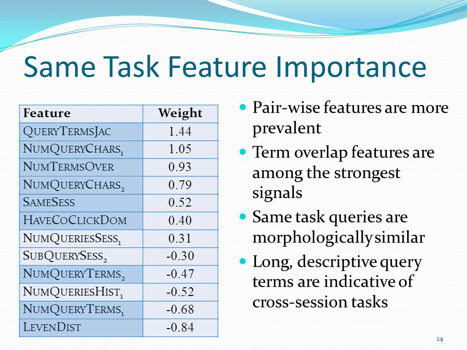 Same Task Feature Importance Pair-wise features are more prevalent Term overlap features are among the strongest signals Same task queries are morphologically similar Long, descriptive query terms are indicative of cross-session tasks 14 FeatureWeight Q UERY T ERMS J AC 1.44 N UM Q UERY C HARS 1 1.05 N UM T ERMS O VER 0.93 N UM Q UERY C HARS 2 0.79 S AME S ESS 0.52 H AVE C O C LICK D OM 0.40 N UM Q UERIES S ESS 1 0.31 S UB Q UERY S ESS 2 -0.30 N UM Q UERY T ERMS 2 -0.47 N UM Q UERIES H IST 1 -0.52 N UM Q UERY T ERMS 1 -0.68 L EVEN D IST -0.84