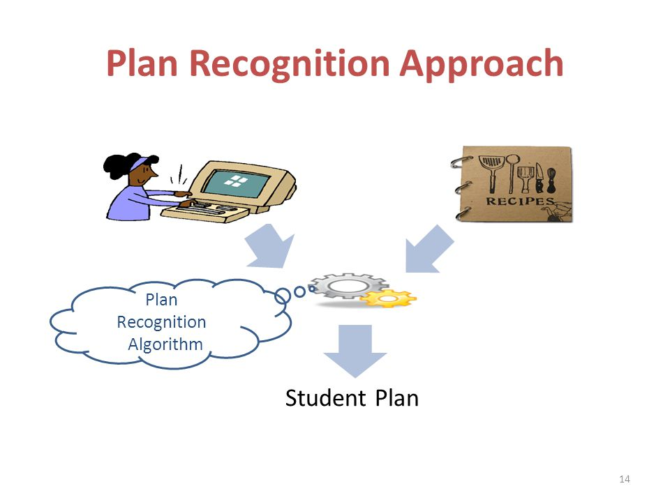 Plan Recognition Approach Plan Recognition Algorithm Student Plan 14
