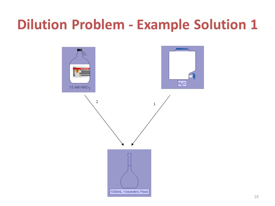 Dilution Problem - Example Solution 1 2 1 16